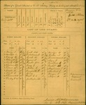 List of guards assigned from 19th Regiment Virginia Militia to guard a CSA military prison and hospital, 22 July 1864. Lieut. James A. Scott, Co E commanding.