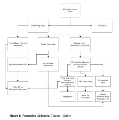 Modern Evaluation of Abdominal Trauma